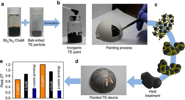 New Thermoelectric Paint To Convert Heat Into Electricity