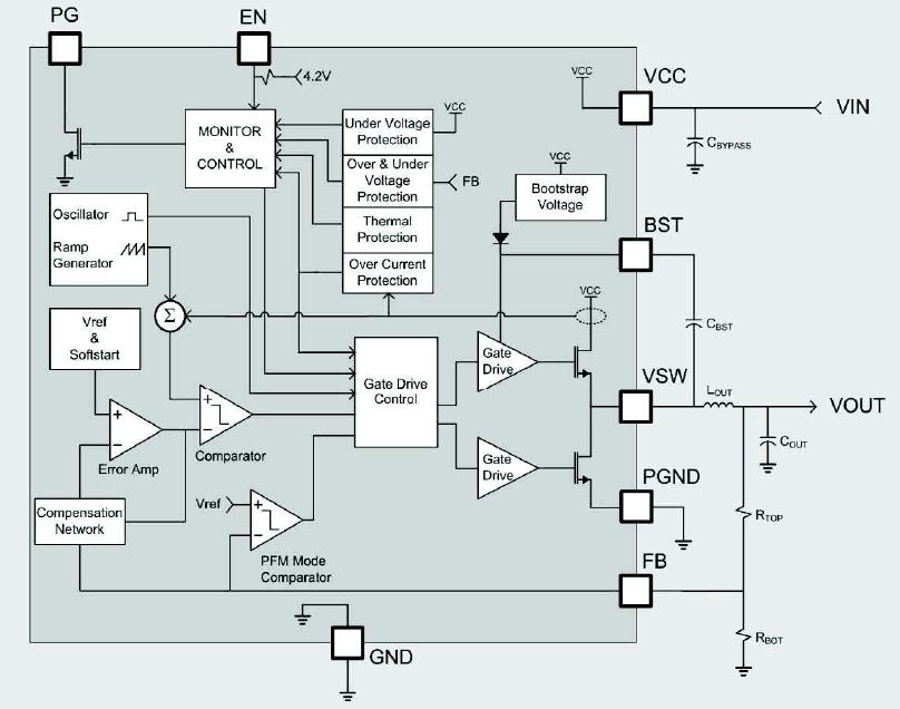Semtech TS30041 – Buck regulators accept up to 40-V input
