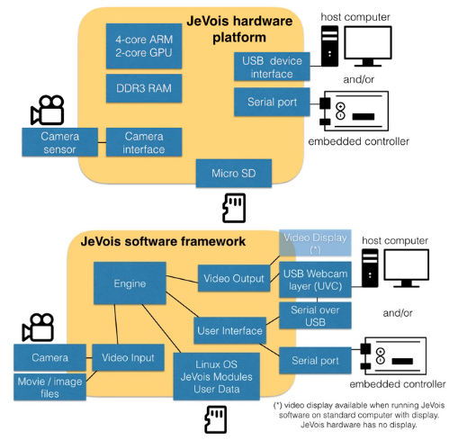 JeVois, The Open-Source Smart Vision Camera - Electronics-Lab