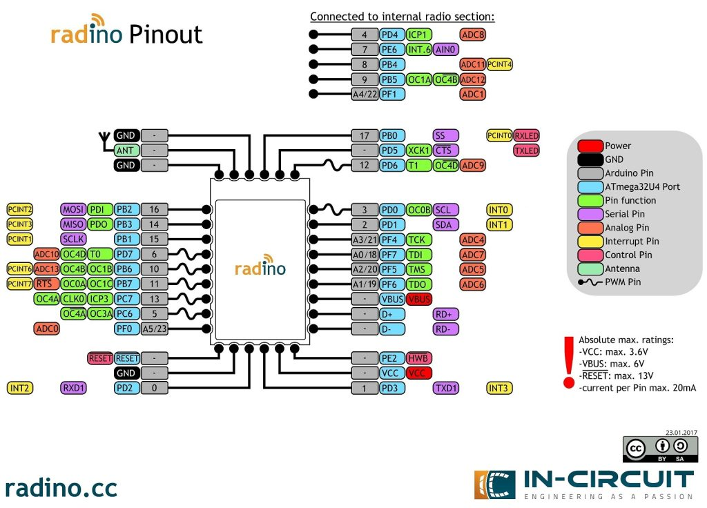Radino WiFi Module Pinout Diagram