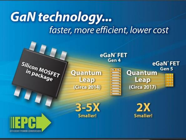 GaN FETs step up performance, cut package footprint