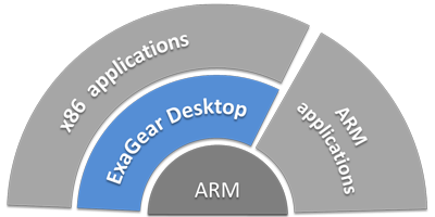 Jump Over The Limits of ARM With ExaGear Desktop