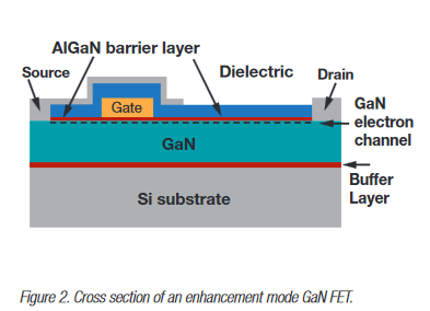 Advancing power supply solutions through the promise of GaN