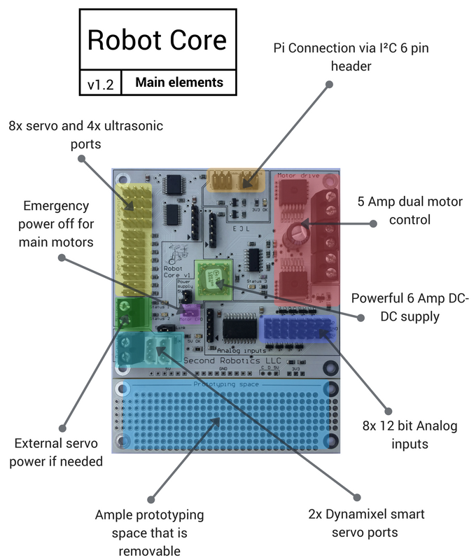 RobotCore board details