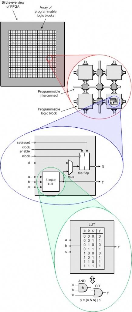 FPGAs For MCU Guys