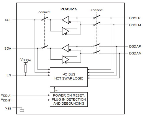 PCA9615 Block Diagram.