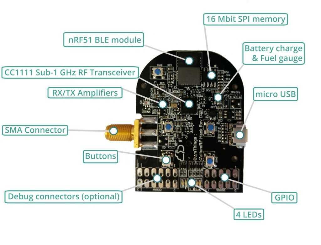 PandwaRF, A Portable Radio Analysis Tool