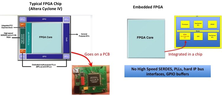 What is Embedded FPGA — Known as eFPGA