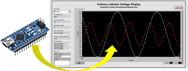Display Arduino analog input using LabVIEW