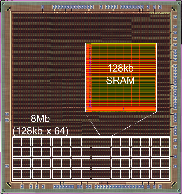 Renesas Electronics Achieves Lowest Embedded SRAM Power of 13.7 nW/Mbit