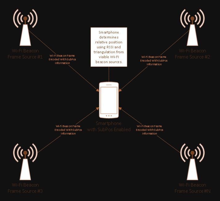 GPS vs  Beacons vs  Wi-Fi: Three Location Identifier Technologies