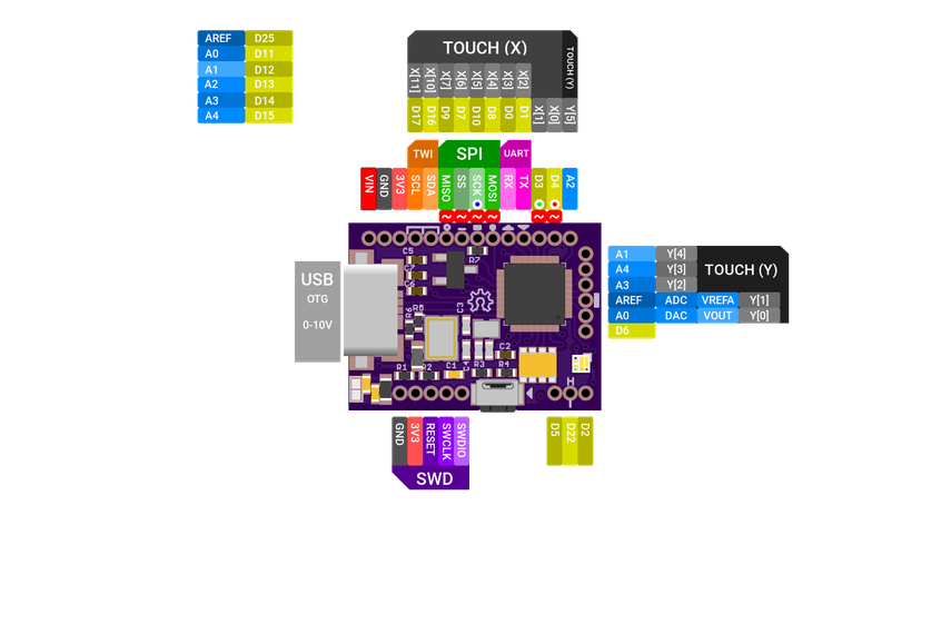 FemtoUSB Board (Atmel ARM Cortex M0+)