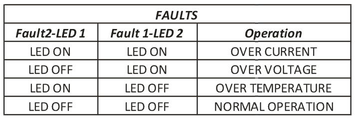 FAULT TABLE