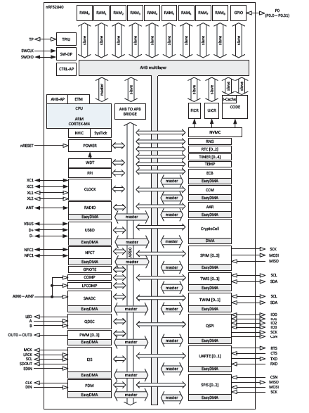 A multi-protocol SoC for ultra low-power wireless applications