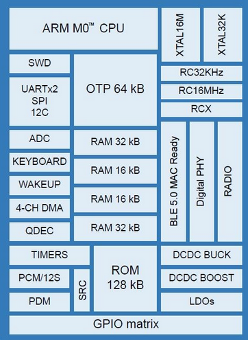 block diagramm of DA14585 for bluetooth low energy applications