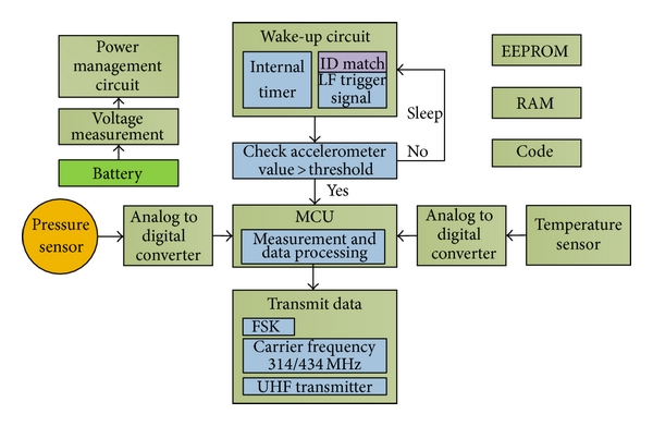 Tyre pressure monitoring system using Bluetooth Low Energy