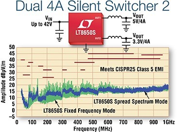 LT8650S – Dual Channel 4A, 42V, Synchronous Step-Down Silent Switcher