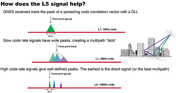 How L5 GPS signal helps
