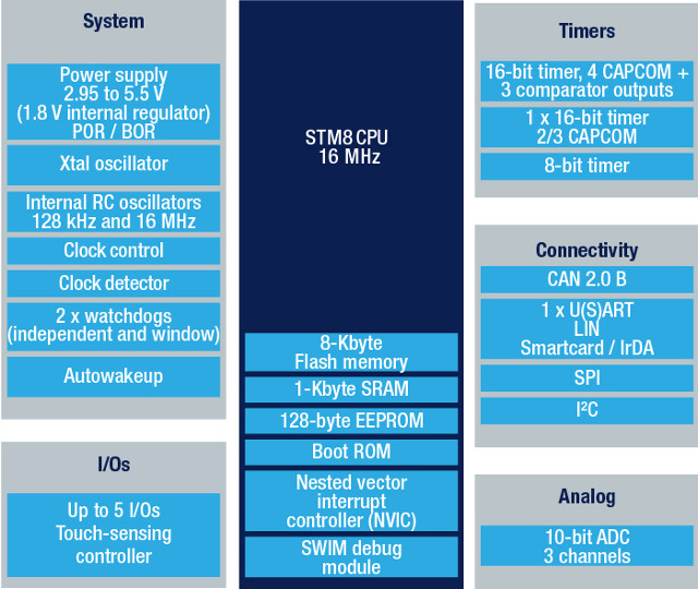 STMicro Introduces 20 Cents MCU in 8-Pin Package