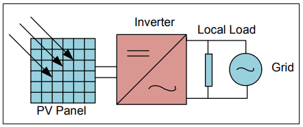 Grid-connected solar microinverter reference design