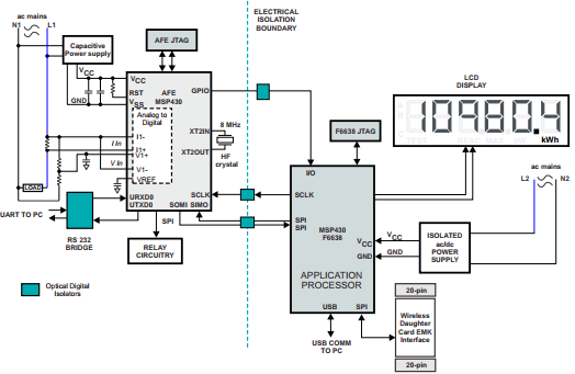 App note: Implementation of a single-phase electronic watt-hour meter using the MSP430AFE2xx