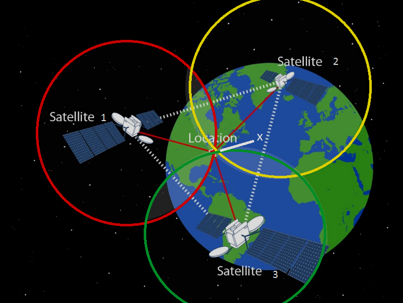 How trilateration works in GPS