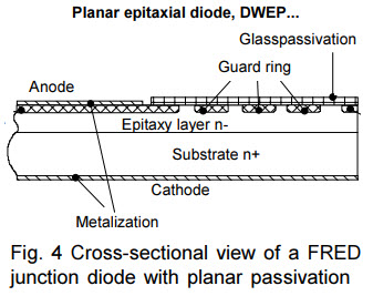 Characteristics and applications of fast recovery epitaxial diodes