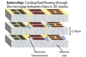 ICECool - intra-chip cooling system by IBM