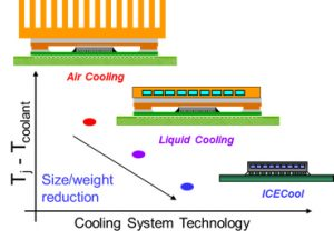 ICECool – An Intra-Chip Cooling System That Is More Efficient