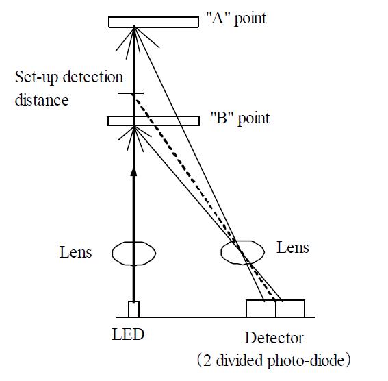 distance measuring sensor shield for arduino nano using gp2y0d810z0f
