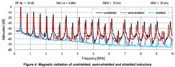 The behavior of electro-magnetic radiation of power inductors in power management