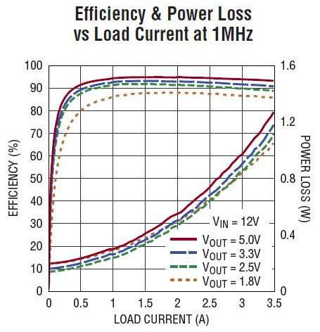 LTC7124 17 V, Dual 3 5 A Synchronous Step-Down Regulator