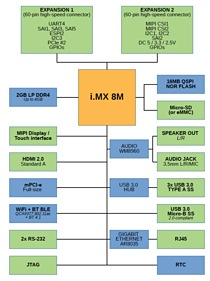 i MX8 Powered Nitrogen8m Single Board Computer - Electronics-Lab