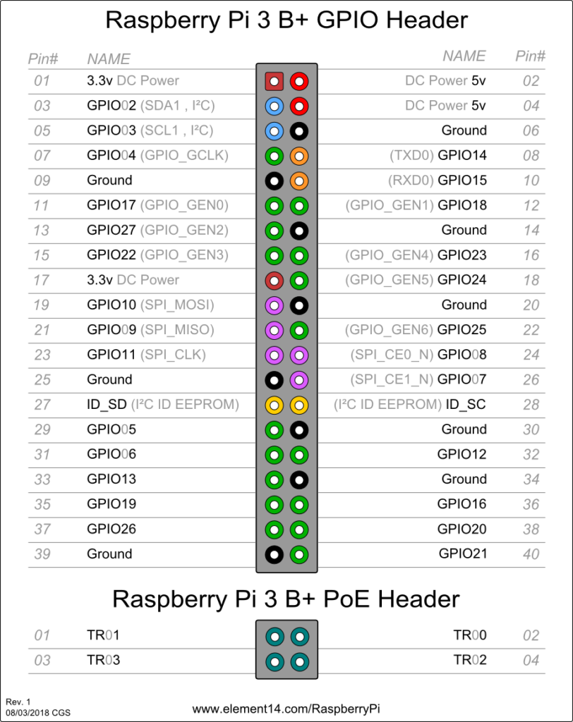raspberry pi 40 pin connector