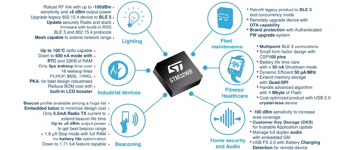 STMicroelectronics Introduces STM32WB – A SoC With 32bit Microcontroller And Bluetooth Low Energy 5