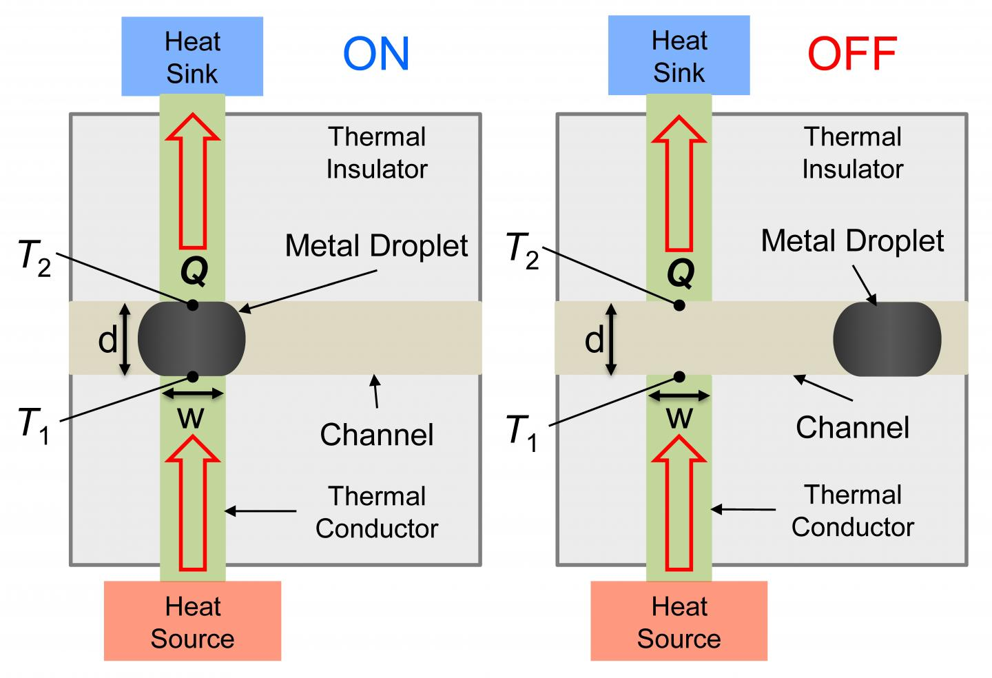 A Heat Switch for Controlling Heat Flow Path in Electronic Systems