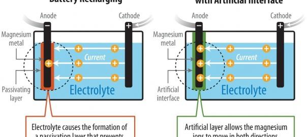 magnesium-metal batteries