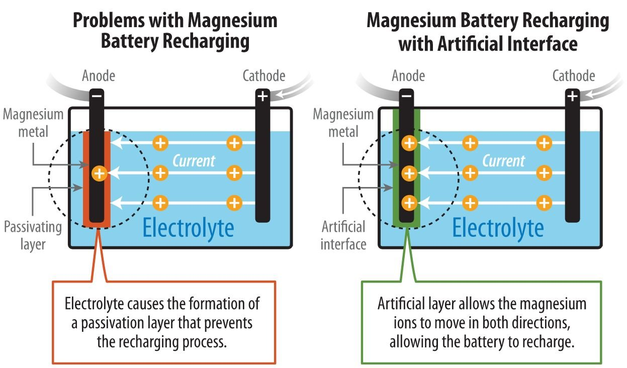 magnesium-metal batteries