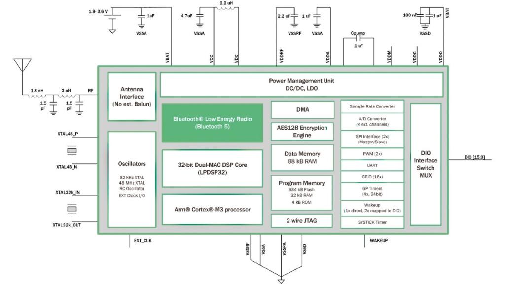 Integratedcircuit Bluetoothlowenergy Diagram Systemonchip - Wiring on usb 3.1 type-c connector, sata to usb wiring-diagram, usb keyboard wiring-diagram, powerflex 753 wiring-diagram, sub wiring-diagram, usb 2.0 diagram, usb to ps2 wiring-diagram, micro usb wiring-diagram, usb headset wiring diagram, usb connections diagram, gps wiring-diagram, usb to rs232 wiring-diagram, ide to usb wiring-diagram, midi to usb wiring-diagram, headphone wiring-diagram, usb cable diagram, usb wire diagram, mini usb wiring-diagram, usb to rj45 wiring-diagram, e4od wiring-diagram,