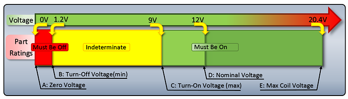 Understanding Relay Coil Voltage Specifications