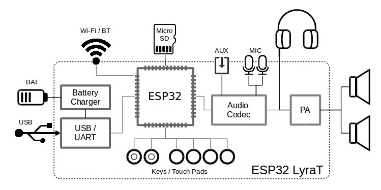 esp32-lyrat-block-diagram - Electronics-Lab.comElectronics-Lab