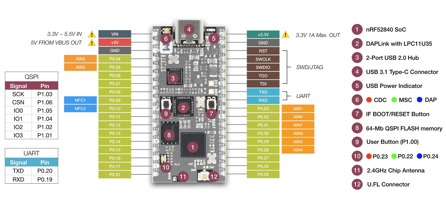 A nRF52840-MDK IoT Development Kit For Bluetooth 5 Applications