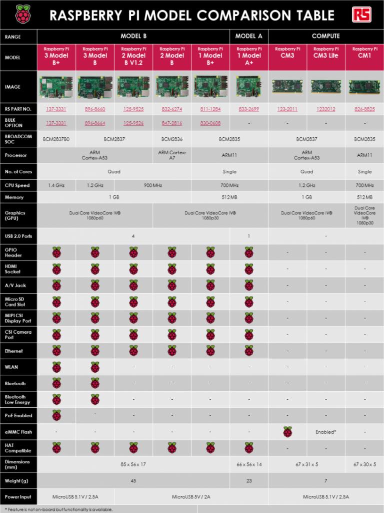 Raspberry Pi Model Comparison Table
