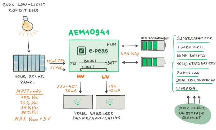 AEM10941 – Photovoltaic Energy Harvesting Power Management IC