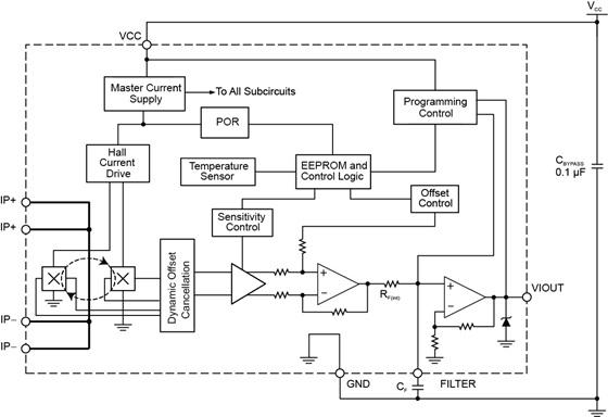 Allegro ACS724 & ACS725 – Differential current sensor