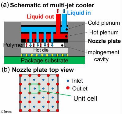 Schematic of multi-jet cooler