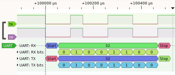 UART Signal - Captured using logic analyzer