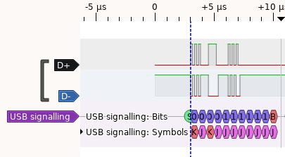 USB Signal - Captured using logic analyzer