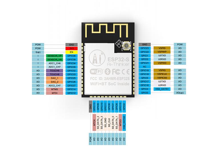 ESP32-S Wi-Fi+BT SoC Module (IPEX block output
