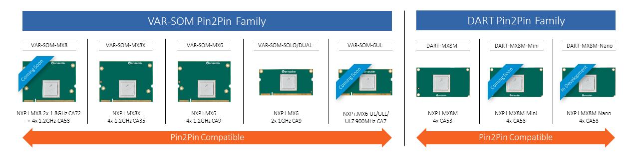 Variscite_pin2pin_families